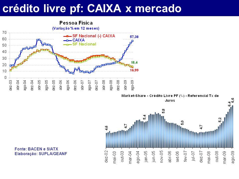 crédito livre pf: CAIXA x mercado Fonte: BACEN e SIATX Elaboração: SUPLA/GEANF