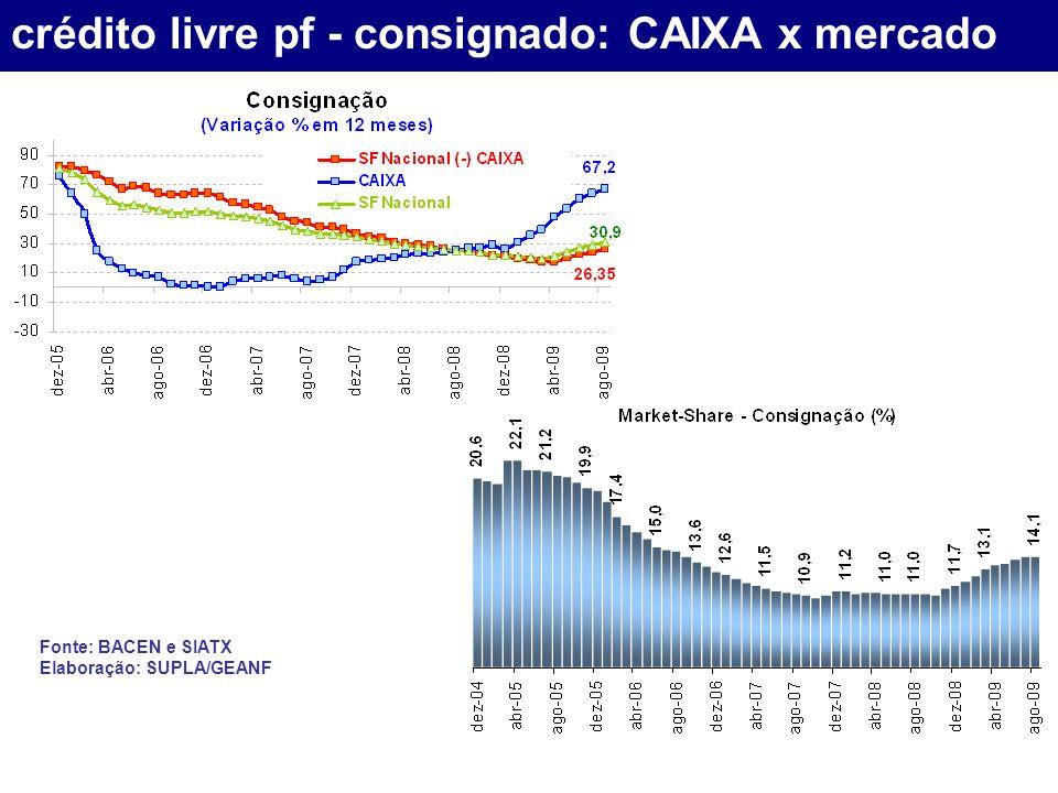 crédito livre pf - consignado: CAIXA x mercado Fonte: BACEN e SIATX Elaboração: SUPLA/GEANF