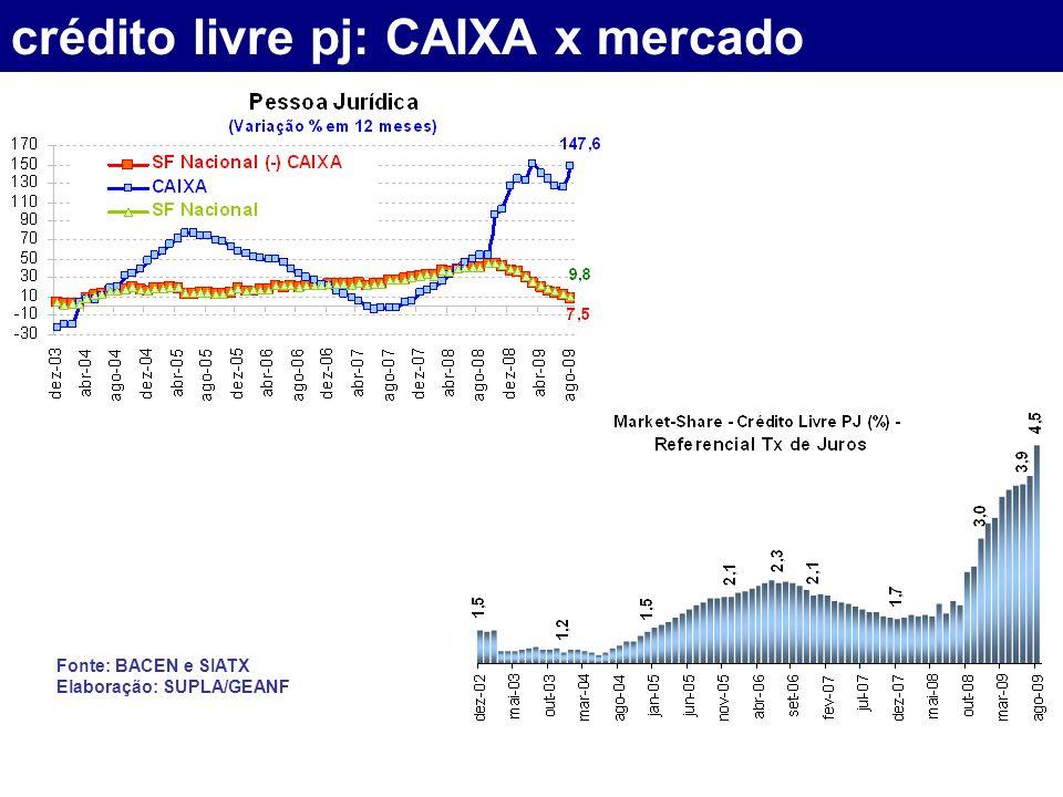 crédito livre pj: CAIXA x mercado Fonte: BACEN e SIATX Elaboração: SUPLA/GEANF