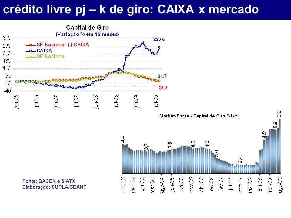 crédito livre pj – k de giro: CAIXA x mercado Fonte: BACEN e SIATX Elaboração: SUPLA/GEANF