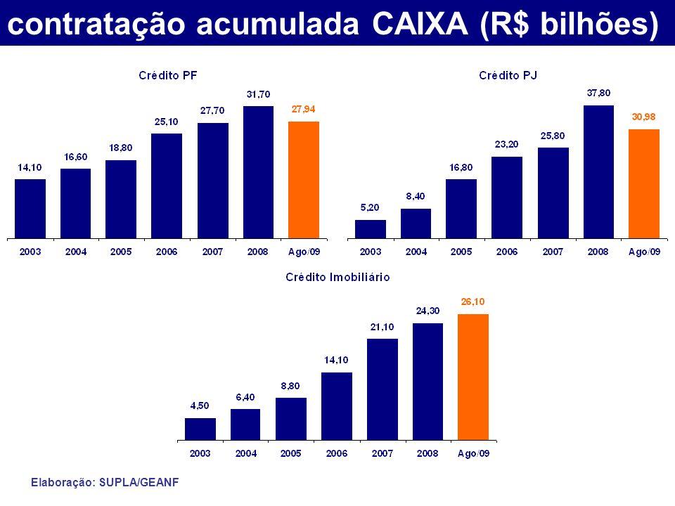 contratação acumulada CAIXA (R$ bilhões) Elaboração: SUPLA/GEANF