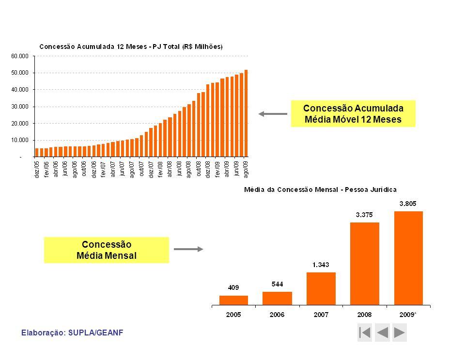 Contratação Pessoa Jurídica (Crédito Livre) Elaboração: SUPLA/GEANF Concessão Acumulada Média Móvel 12 Meses Concessão Média Mensal