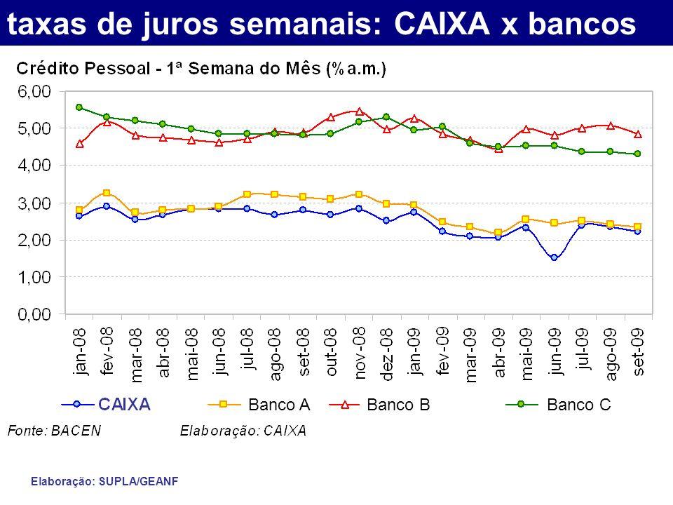 taxas de juros semanais: CAIXA x bancos Elaboração: SUPLA/GEANF Banco A Banco B Banco C
