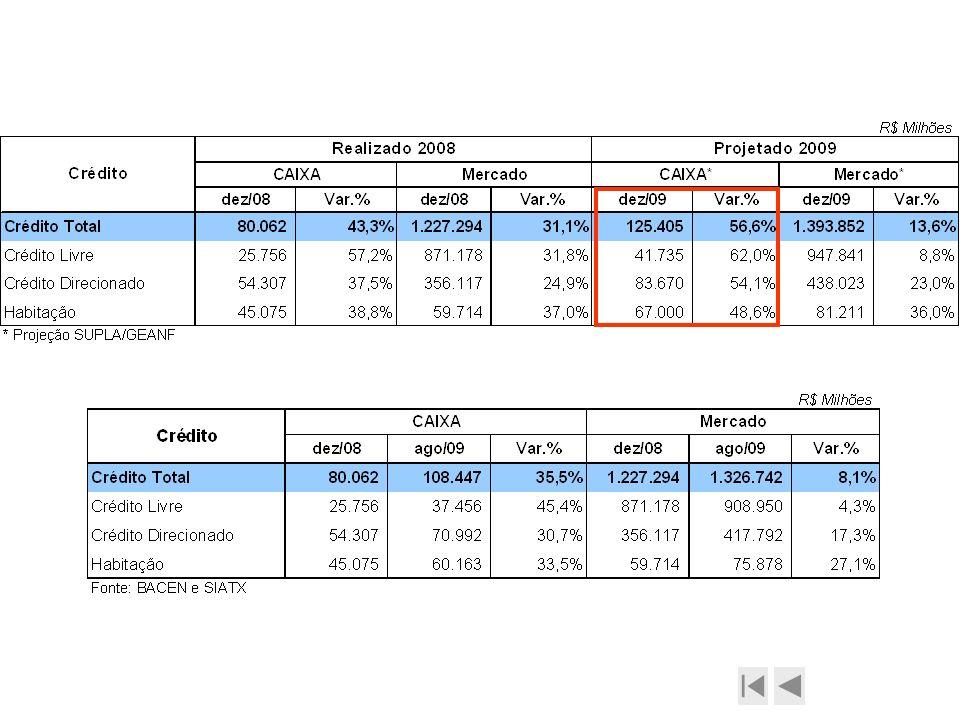 Projeção do Crédito CAIXA (SUPLA)