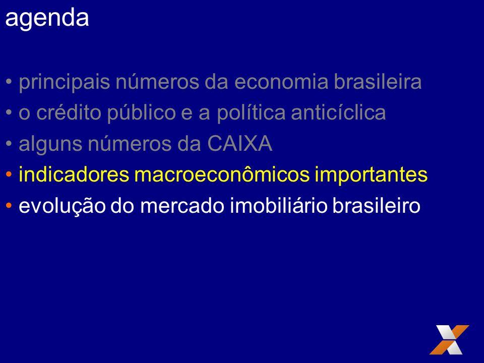 agenda principais números da economia brasileira o crédito público e a política anticíclica alguns números da CAIXA indicadores macroeconômicos import
