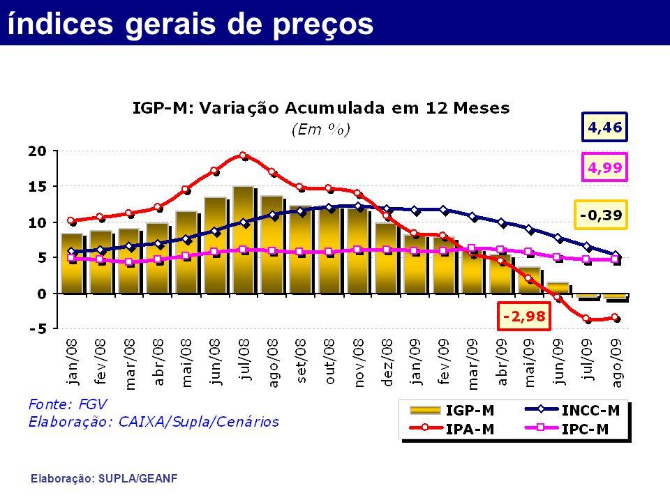 índices gerais de preços Elaboração: SUPLA/GEANF