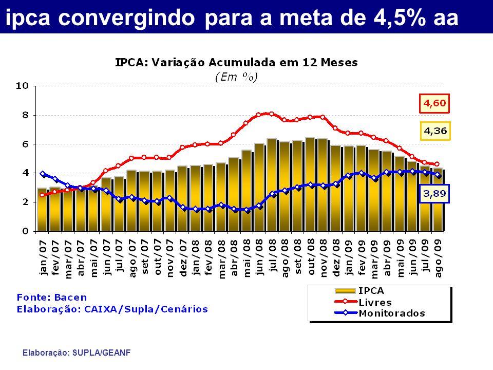 ipca convergindo para a meta de 4,5% aa Elaboração: SUPLA/GEANF