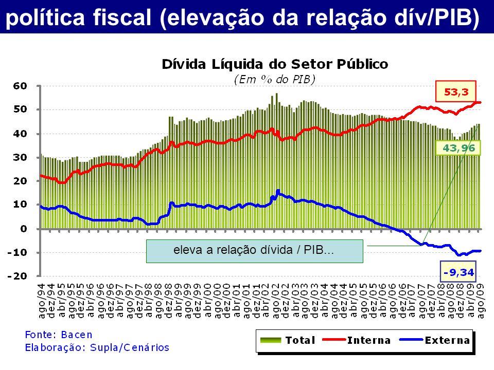 política fiscal (elevação da relação dív/PIB) eleva a relação dívida / PIB...