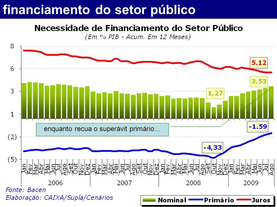 financiamento do setor público enquanto recua o superávit primário...