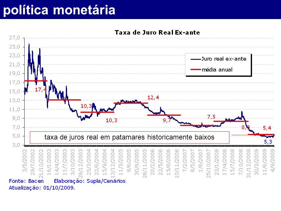 política monetária taxa de juros real em patamares historicamente baixos