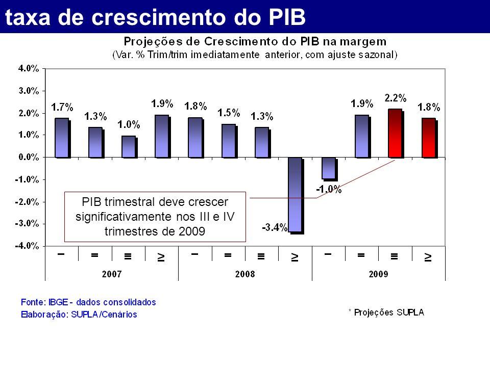 taxa de crescimento do PIB PIB trimestral deve crescer significativamente nos III e IV trimestres de 2009