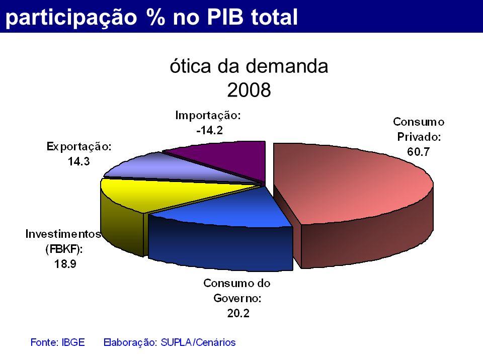 participação % no PIB total ótica da demanda 2008