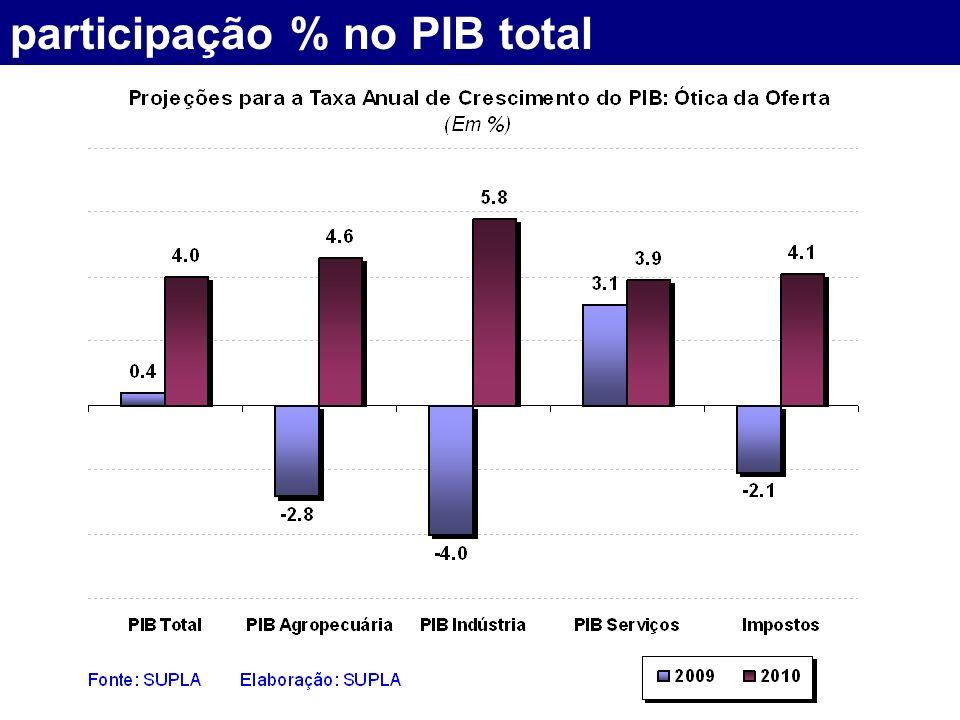 participação % no PIB total