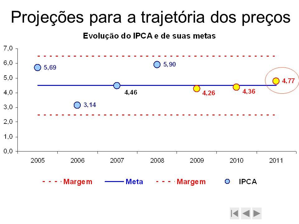 Projeções para a trajetória dos preços