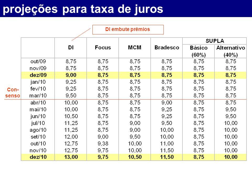 projeções para taxa de juros Con- senso DI embute prêmios