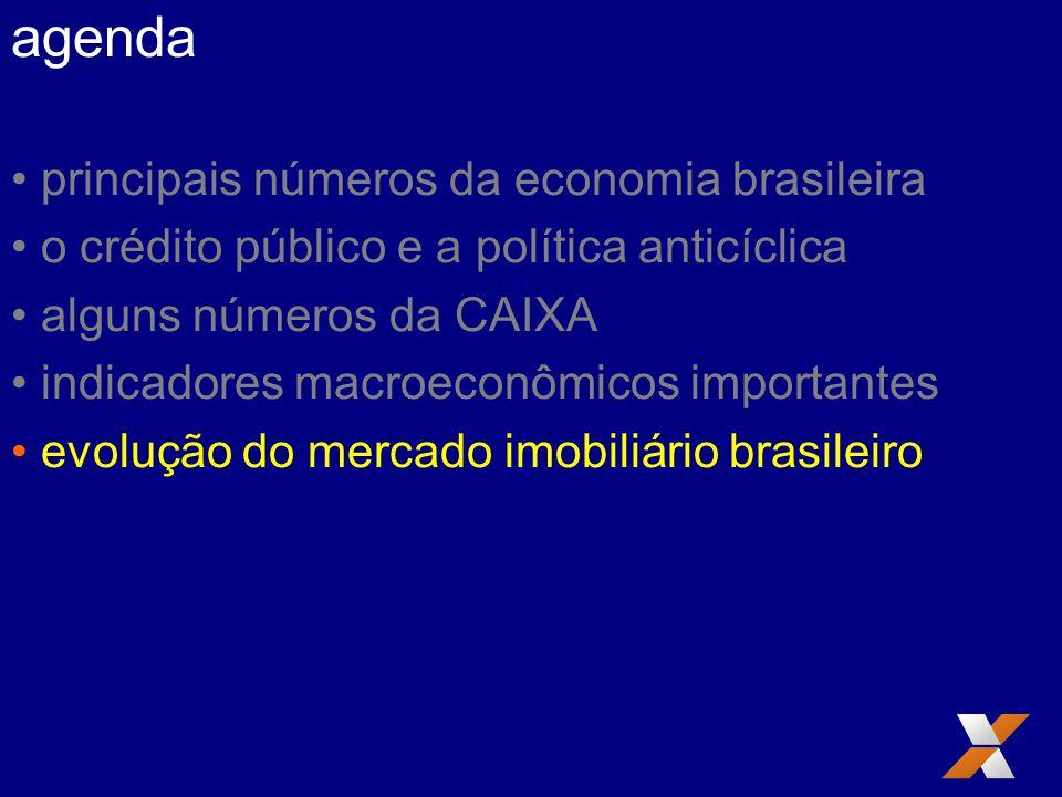 agenda principais números da economia brasileira o crédito público e a política anticíclica alguns números da CAIXA indicadores macroeconômicos importantes evolução do mercado imobiliário brasileiro