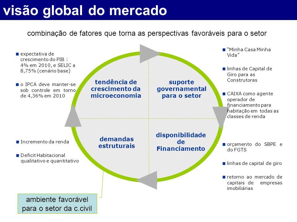 combinação de fatores que torna as perspectivas favoráveis para o setor tendência de crescimento da microeconomia suporte governamental para o setor demandas estruturais disponibilidade de Financiamento expectativa de crescimento do PIB : 4% em 2010, e SELIC a 8,75% (cenário base) o IPCA deve manter-se sob controle em torno de 4,36% em 2010 Incremento da renda Deficit Habitacional qualitativo e quantitativo orçamento do SBPE e do FGTS linhas de capital de giro retorno ao mercado de capitais de empresas imobiliárias Minha Casa Minha Vida linhas de Capital de Giro para as Construtoras CAIXA como agente operador de financiamento para habitação em todas as classes de renda visão global do mercado ambiente favorável para o setor da c.civil