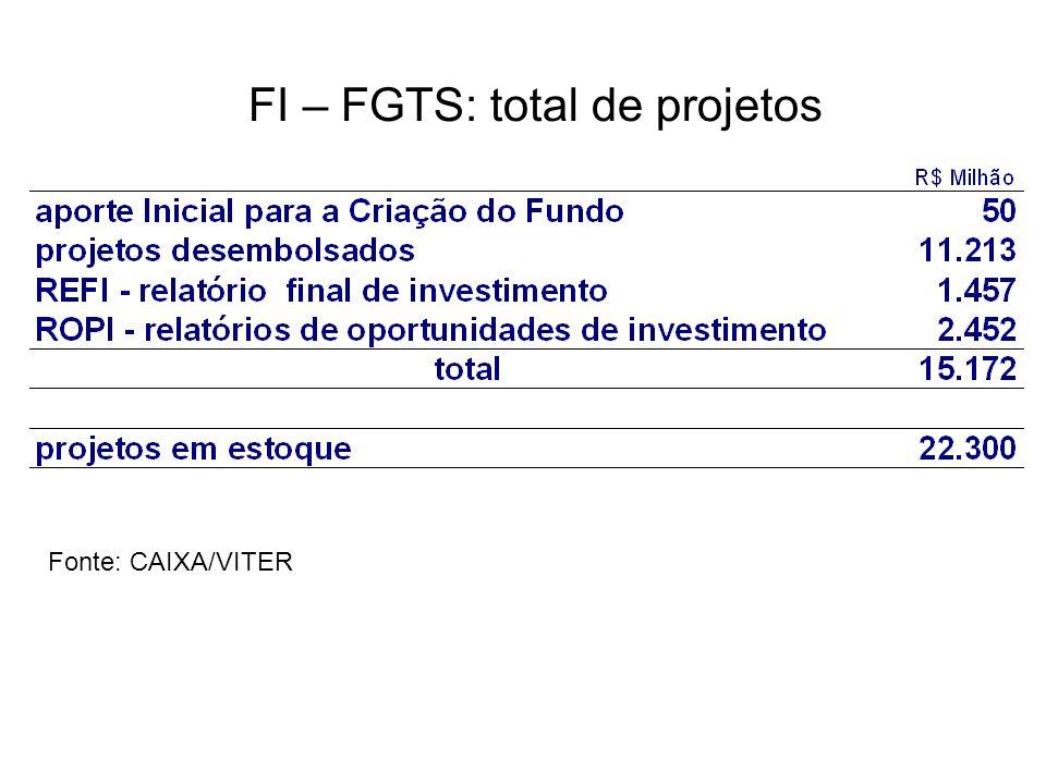 FI – FGTS: total de projetos Fonte: CAIXA/VITER