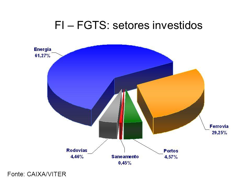 FI – FGTS: setores investidos Fonte: CAIXA/VITER