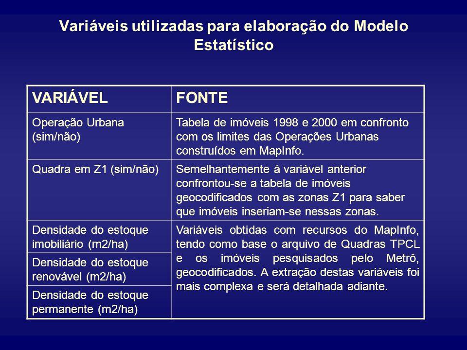 Variáveis utilizadas para elaboração do Modelo Estatístico VARIÁVELFONTE Renda mediana familiar (R$)Extraída diretamente da Pesquisa OD-97 do Metrô. D