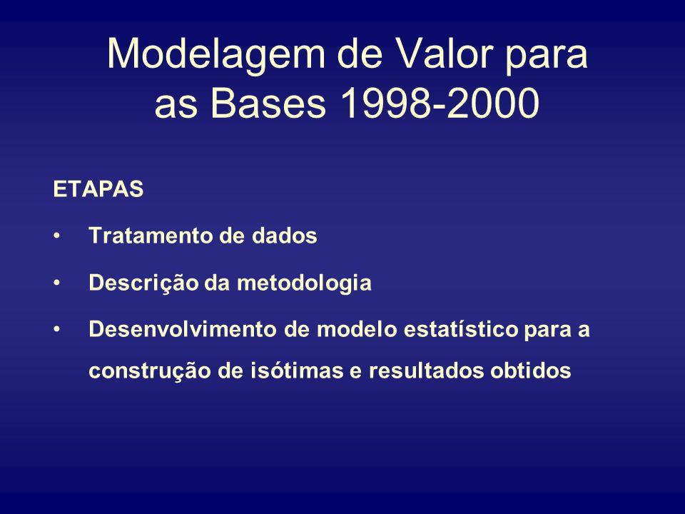 Modelagem de Valor para as Bases 1998-2000 ETAPAS Tratamento de dados Descrição da metodologia Desenvolvimento de modelo estatístico para a construção de isótimas e resultados obtidos