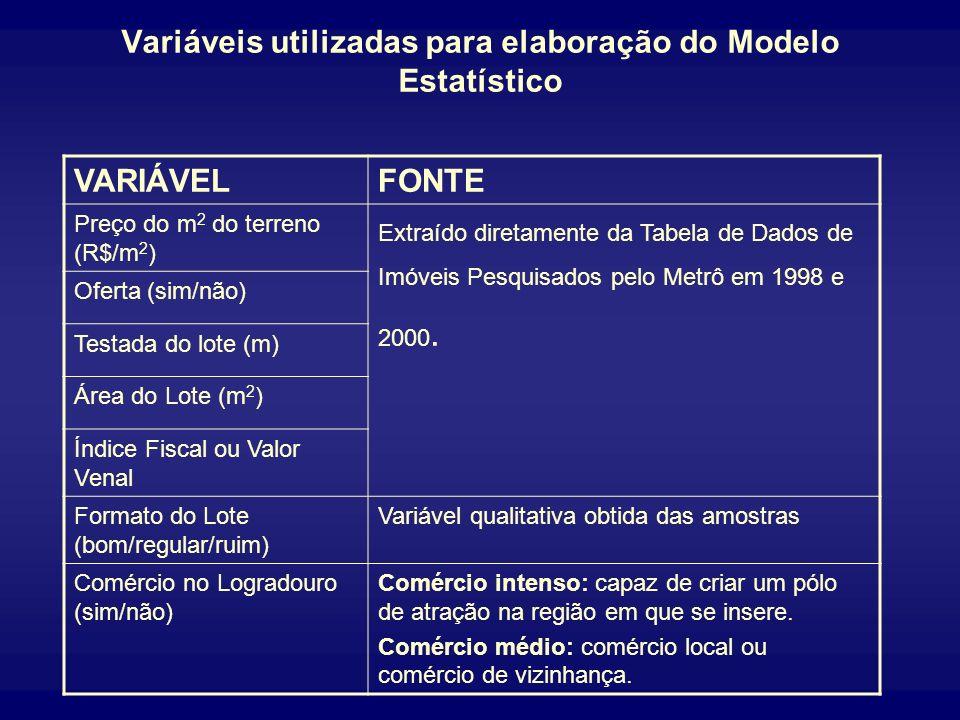 Variáveis utilizadas para elaboração do Modelo Estatístico VARIÁVELFONTE Preço do m 2 do terreno (R$/m 2 ) Extraído diretamente da Tabela de Dados de Imóveis Pesquisados pelo Metrô em 1998 e 2000.
