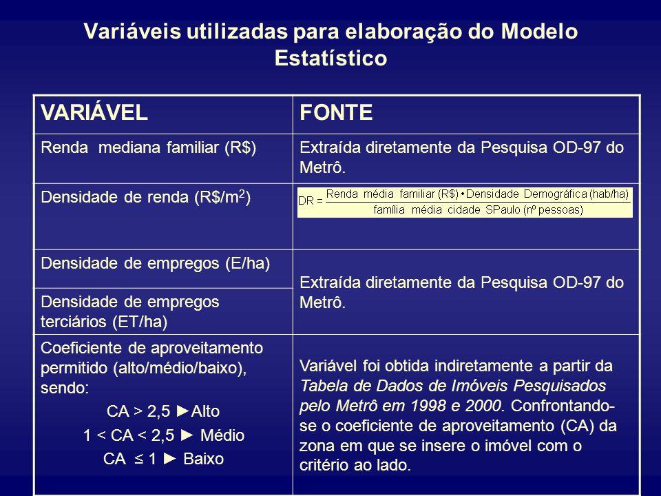 Variáveis utilizadas para elaboração do Modelo Estatístico VARIÁVELFONTE Distância à Sé Informações georreferenciadas fornecidas pelo Metrô tratadas c
