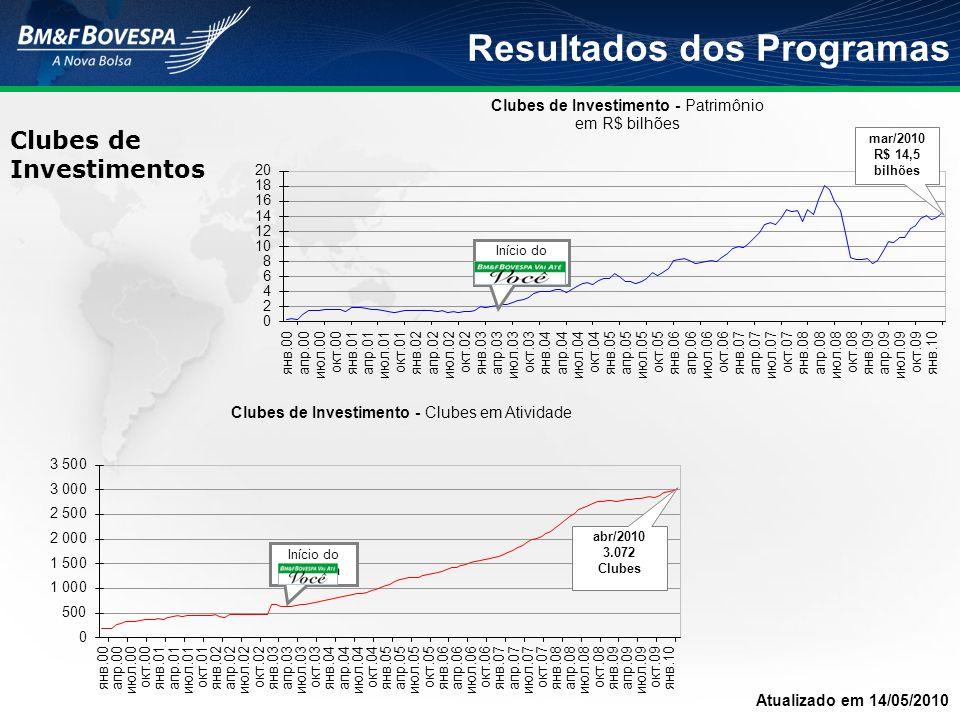 Resultados dos Programas Clubes de Investimentos Atualizado em 14/05/2010