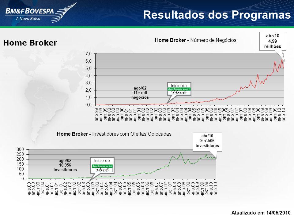 Resultados dos Programas Home Broker Atualizado em 14/05/2010