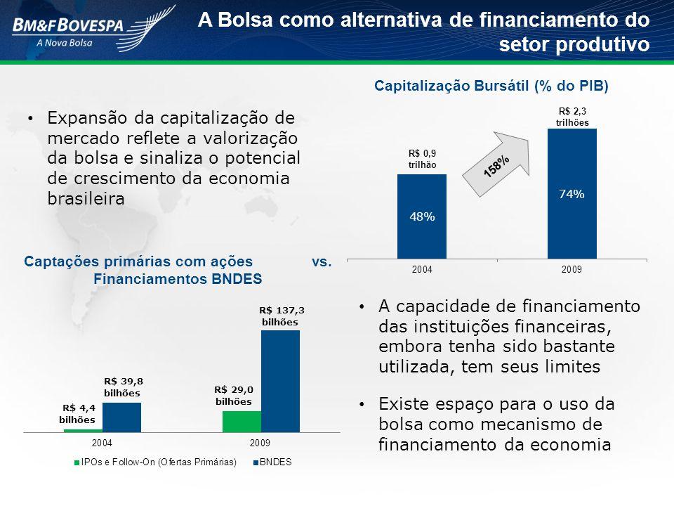 Expansão da capitalização de mercado reflete a valorização da bolsa e sinaliza o potencial de crescimento da economia brasileira A capacidade de financiamento das instituições financeiras, embora tenha sido bastante utilizada, tem seus limites Existe espaço para o uso da bolsa como mecanismo de financiamento da economia A Bolsa como alternativa de financiamento do setor produtivo R$ 2,3 trilhões R$ 0,9 trilhão Capitalização Bursátil (% do PIB) 158% Captações primárias com ações vs.