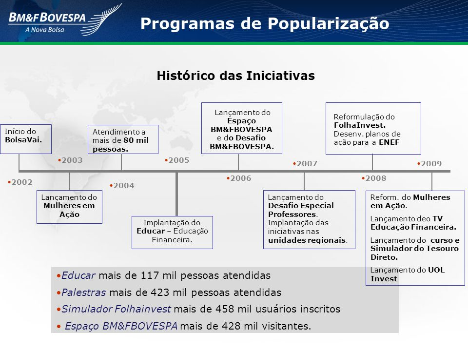 2002 2004 2005 Início do BolsaVai. 2006 Atendimento a mais de 80 mil pessoas.