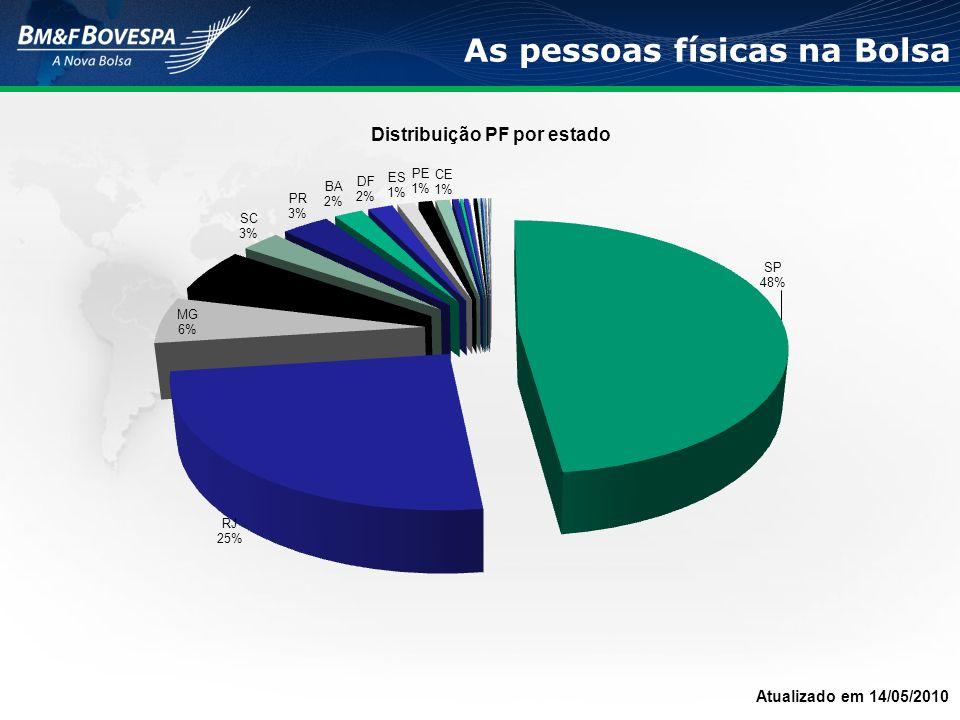 A utilização do FGTS impulsionou ainda mais o potencial das ofertas de grandes empresas atraírem pessoas físicas, com resultados expressivos 248.218 pessoas físicas compraram ações da Petrobras através de fundos FMP-FGTS (Fundo Mútuo de Privatização - Fundo de Garantia por Tempo de Serviço) Lucratividade da aplicação feita em 17/08/2000*: 1.432,6% Na operação da Vale, 584.588 pessoas físicas utilizaram o FGTS, dos quais 85.464 tinham aderido também à operação da Petrobras Lucratividade da aplicação feita em 21/03/2002*: 1.269,8% 9 Fonte: Informe-se nº 45 - BNDES (jul/02).