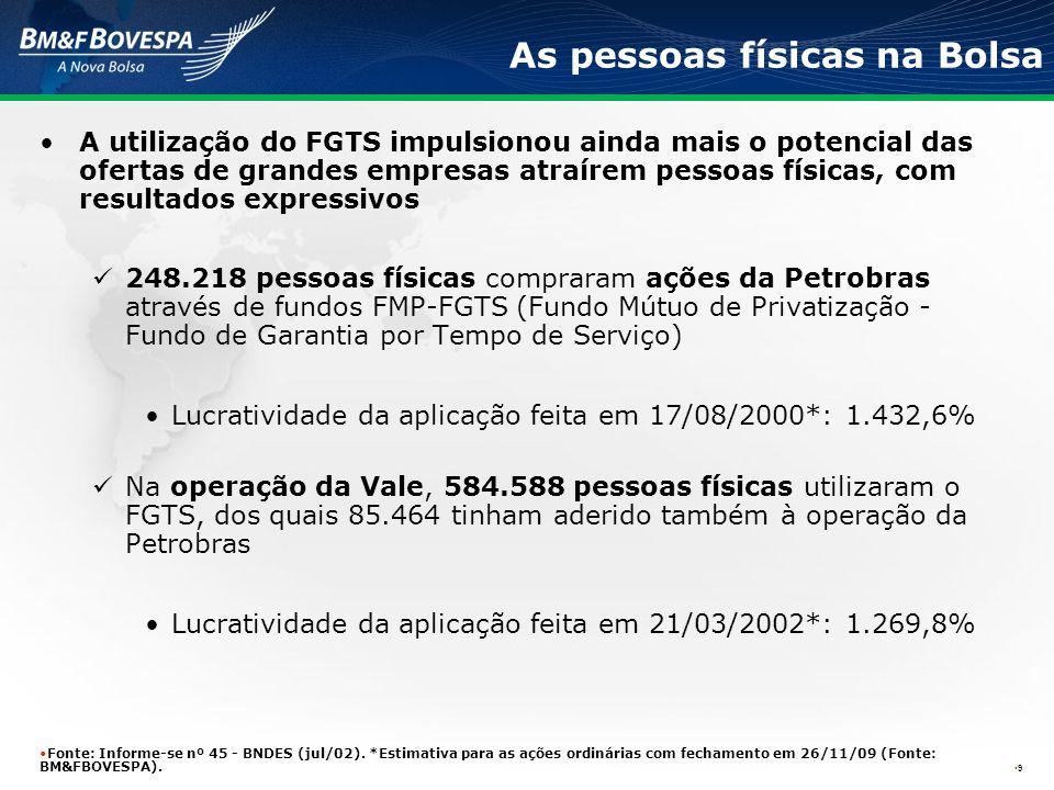Maiores ofertas públicas do mercado brasileiro (2006 – 2010) 10 Grandes empresas têm conseguido realizar ofertas no Brasil, atingindo tanto pessoas físicas quanto investidores estrangeiros Fonte: BM&FBOVESPA.