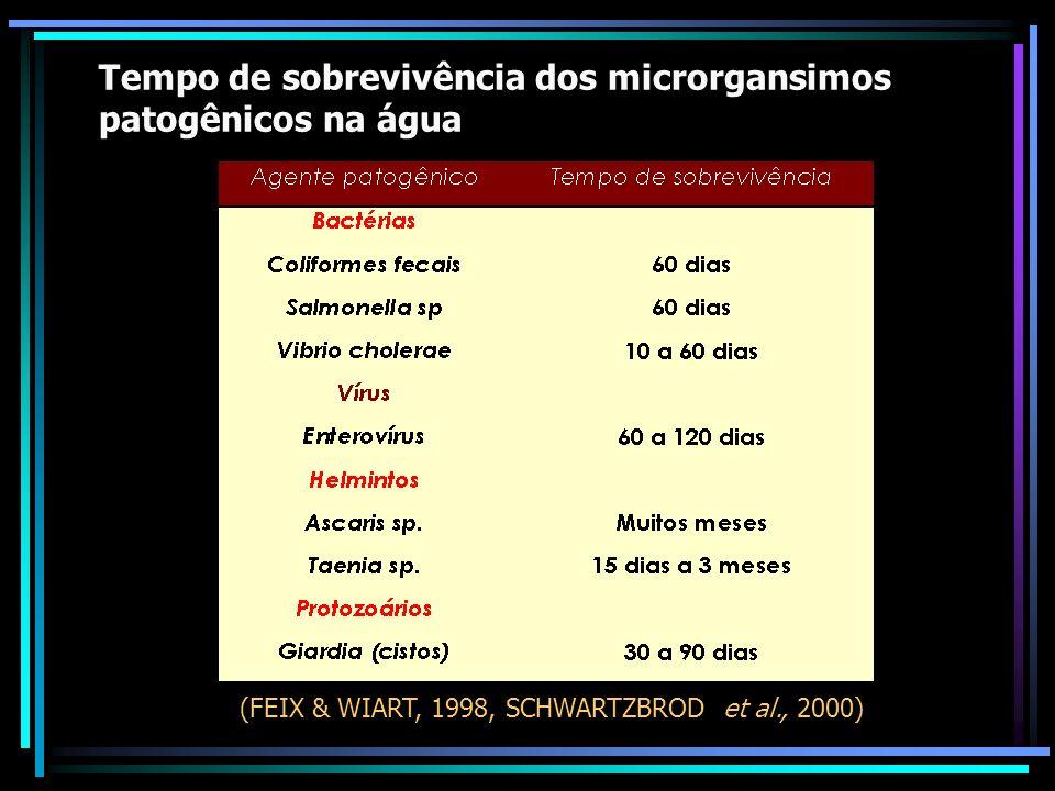Tempo de sobrevivência dos microrganismos patogênicos no solo (FEIX & WIART, 1998, SCHWARTZBROD et al., 1998)
