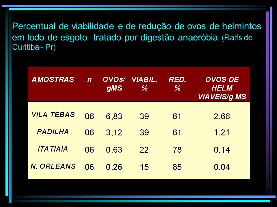 Percentual de redução de ovos de helmintos em lodo com tratamento aeróbio (ETE BELEM), segundo Thomaz Soccol et al., 1997)