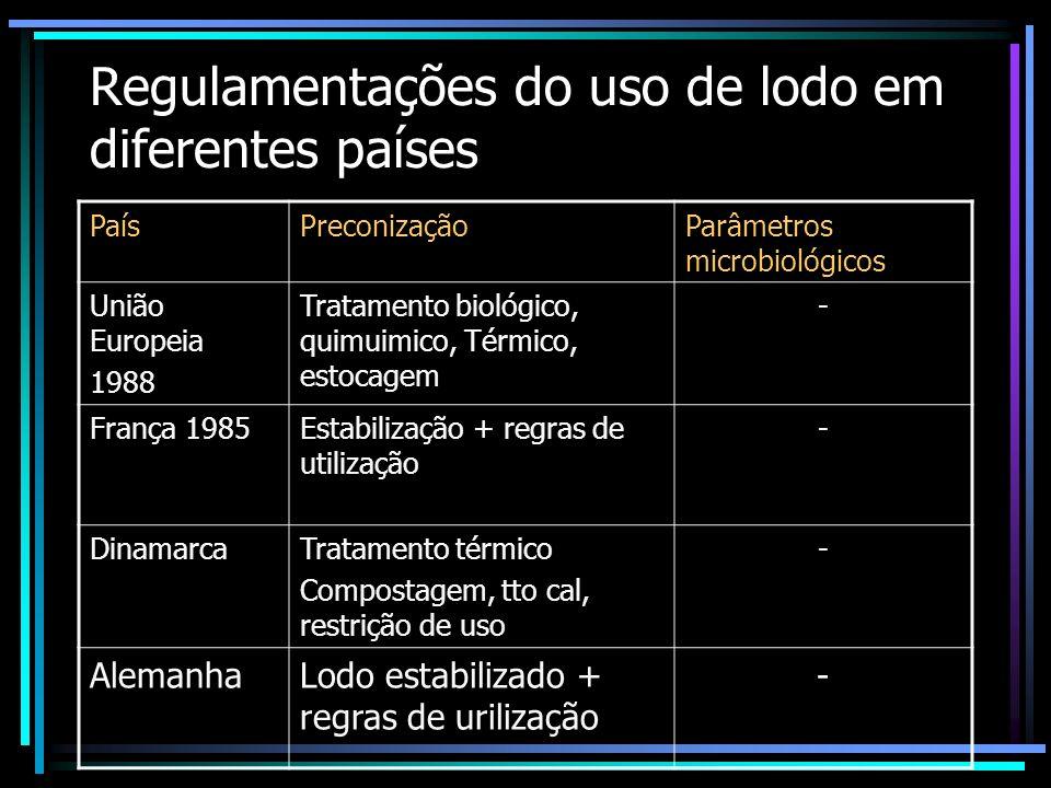 OBJETIVOS DO TRATAMENTO DO LODO DEVERÁ LEVAREM CONSIDERAÇÃO Proteção Ambiental Saúde das populações De maneira econômica, social e política
