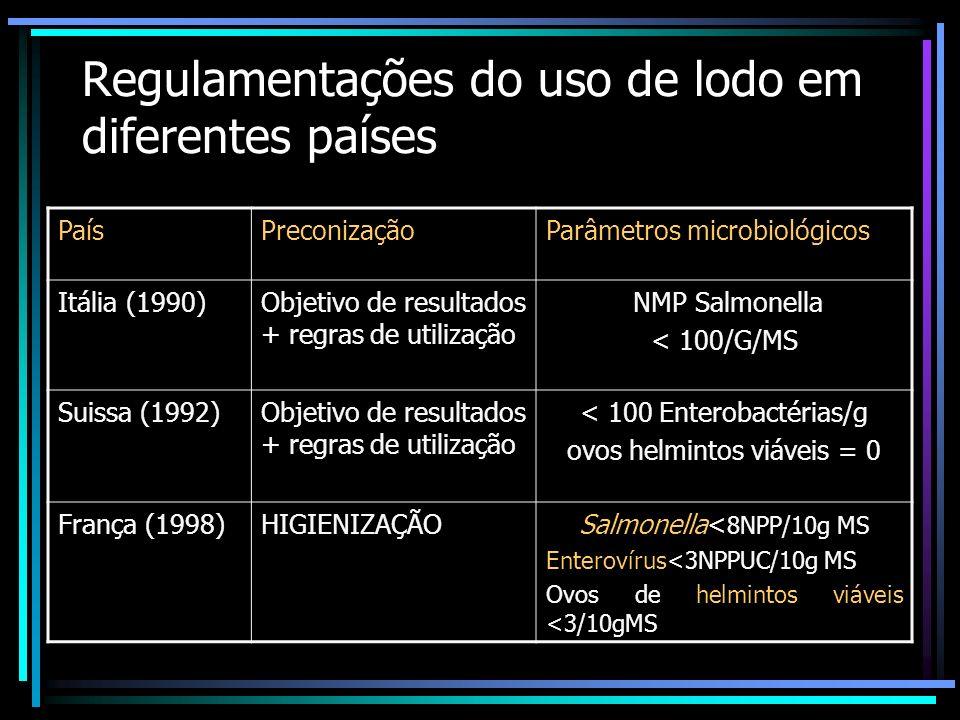 Regulamentações do uso de lodo em diferentes países PaísPreconizaçãoParâmetros microbiológicos União Europeia 1988 Tratamento biológico, quimuimico, T