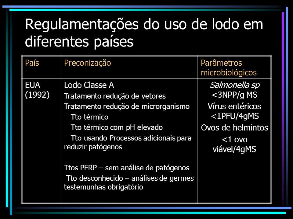 Regulamentações do uso de lodo em diferentes países PaísPreconizaçãoParâmetros microbiológicos Itália (1990)Objetivo de resultados + regras de utiliza