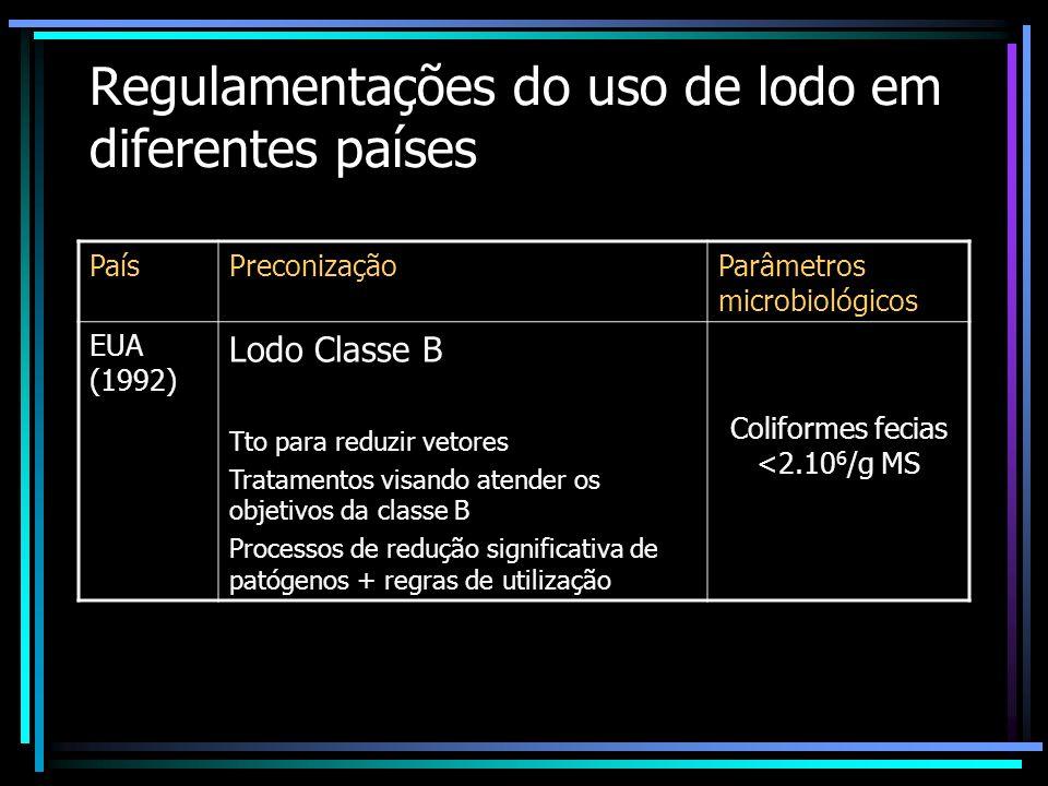 Regulamentações do uso de lodo em diferentes países PaísPROCEDIMENTOS PARA ELIMINAR PATÓGENOS EUA (1992) Compostagem por ventilação forçada = 55 o C /