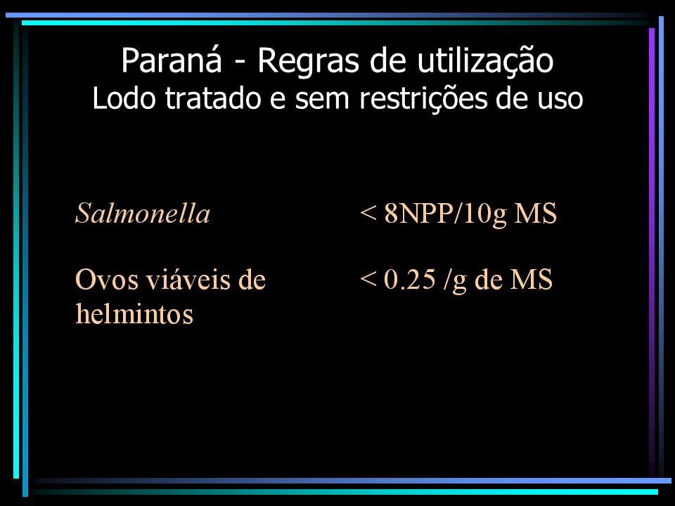 Regulamentações do uso de lodo em diferentes países PaísPROCEDIMENTOS EUA (1992) Digestão aeróbia – 40 dias a 20 o C Digestão anaeróbia – 15 dias a 35