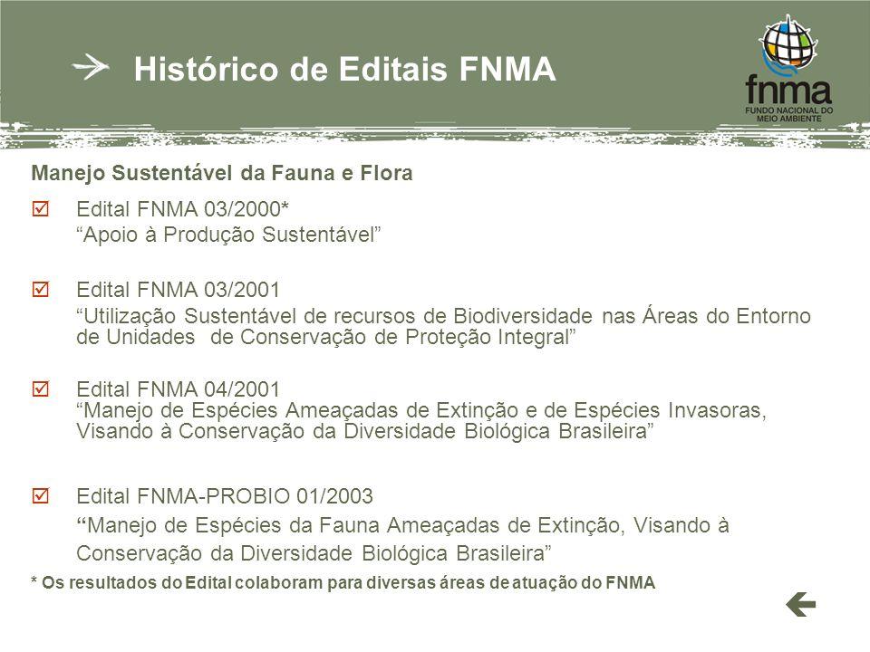 Manejo Sustentável da Fauna e Flora Edital FNMA 03/2000* Apoio à Produção Sustentável Edital FNMA 03/2001 Utilização Sustentável de recursos de Biodiversidade nas Áreas do Entorno de Unidades de Conservação de Proteção Integral Edital FNMA 04/2001 Manejo de Espécies Ameaçadas de Extinção e de Espécies Invasoras, Visando à Conservação da Diversidade Biológica Brasileira Edital FNMA-PROBIO 01/2003Manejo de Espécies da Fauna Ameaçadas de Extinção, Visando à Conservação da Diversidade Biológica Brasileira * Os resultados do Edital colaboram para diversas áreas de atuação do FNMA Histórico de Editais FNMA