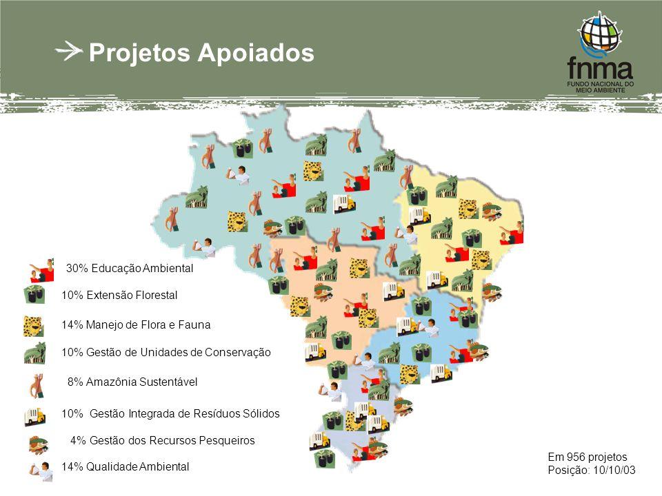 Em 956 projetos Posição: 10/10/03 Projetos Apoiados 30% Educação Ambiental 10% Extensão Florestal 14% Manejo de Flora e Fauna 8% Amazônia Sustentável 10% Gestão de Unidades de Conservação 10% Gestão Integrada de Resíduos Sólidos 4% Gestão dos Recursos Pesqueiros 14% Qualidade Ambiental