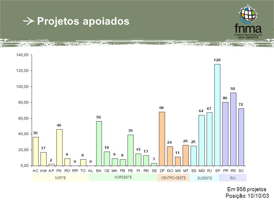 Projetos apoiados NORTE NORDESTE CENTRO-OESTE SUDESTE SUL Em 956 projetos Posição: 10/10/03