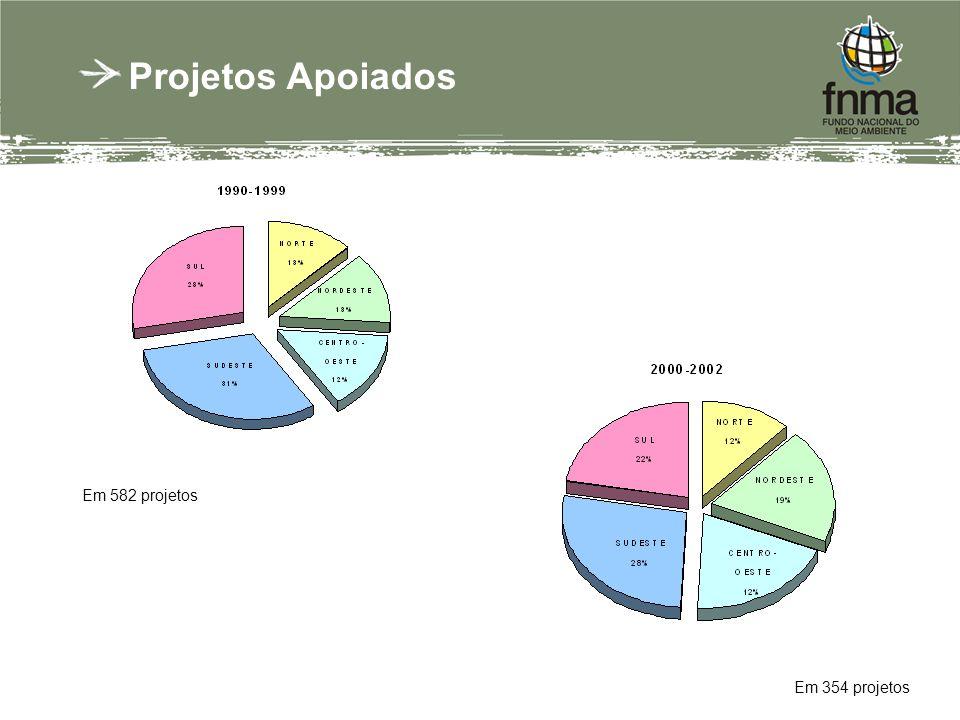 Projetos Apoiados Em 354 projetos Em 582 projetos