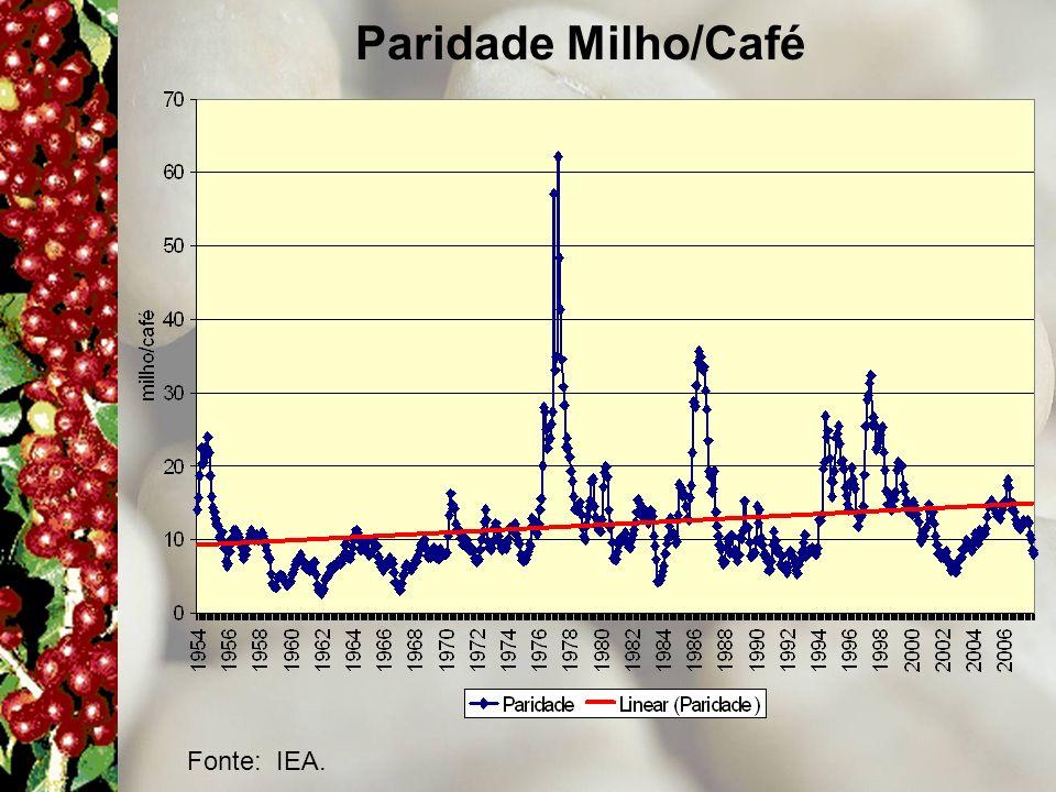 Paridade Milho/Café Fonte: IEA.