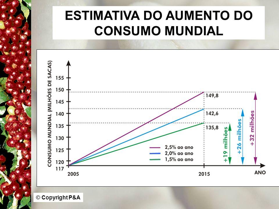 ESTIMATIVA DO AUMENTO DO CONSUMO MUNDIAL © Copyright P&A