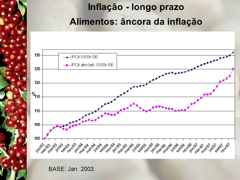 Inflação - longo prazo Alimentos: âncora da inflação BASE: Jan. 2003.