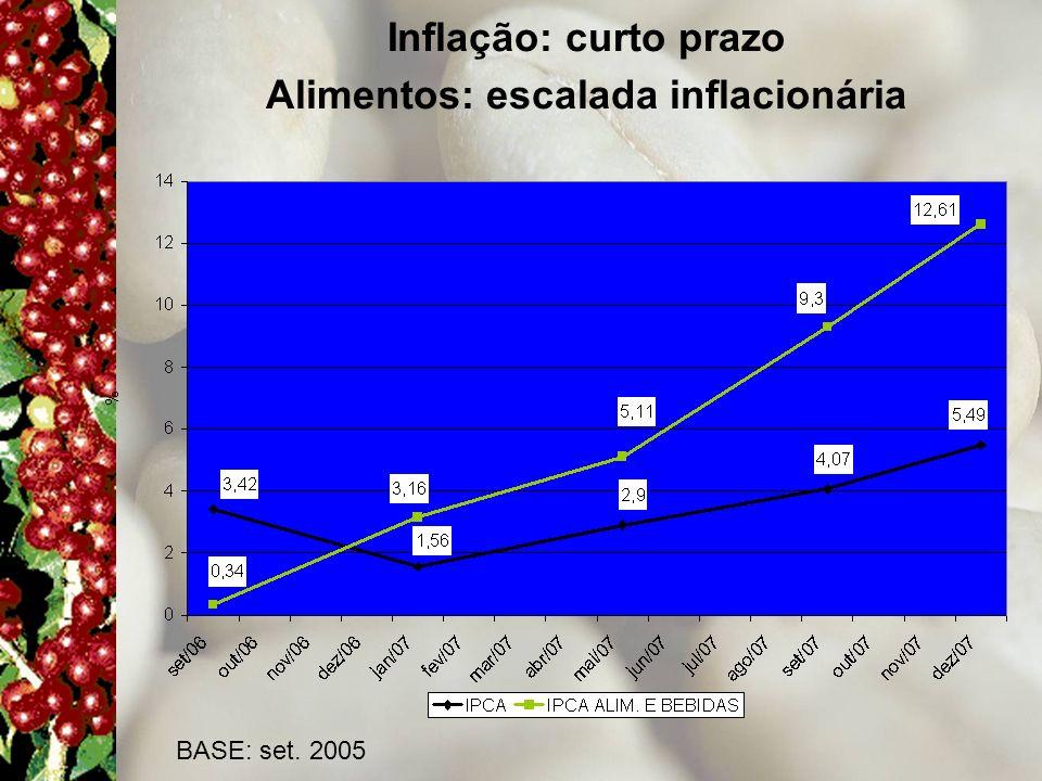 Inflação: curto prazo Alimentos: escalada inflacionária BASE: set. 2005