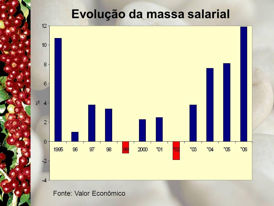 Fonte: Valor Econômico Evolução da massa salarial