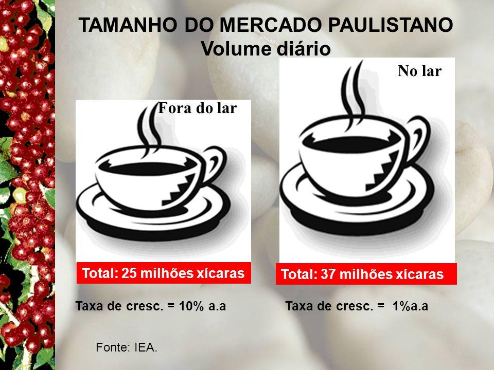 TAMANHO DO MERCADO PAULISTANO Volume diário Fora do lar No lar Total: 25 milhões xícaras Taxa de cresc. = 10% a.a Total: 37 milhões xícaras Taxa de cr